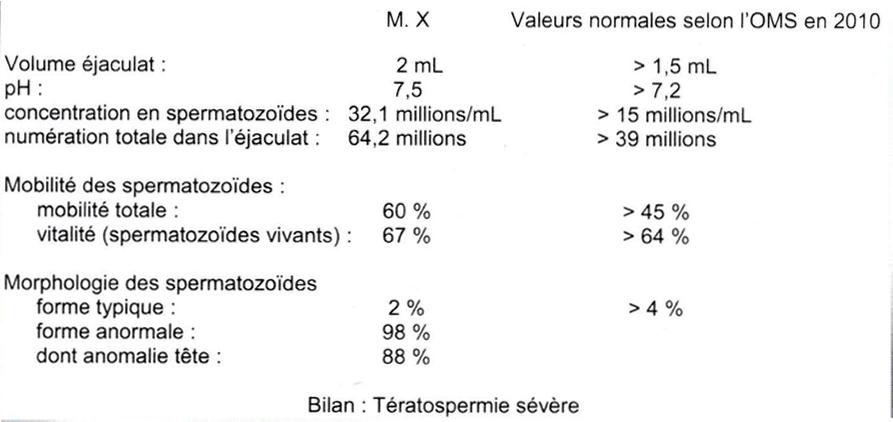 spermogramme resultat normal